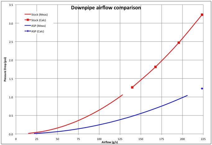 Audi B5 S4 downpipe flow test | MyAudiS4